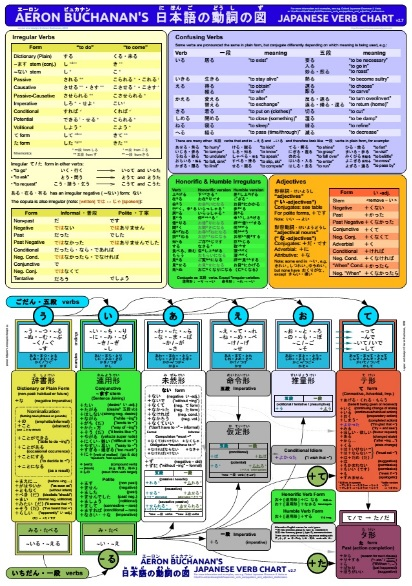 japanese verb chart a concise summary of japanese verb conjugation
